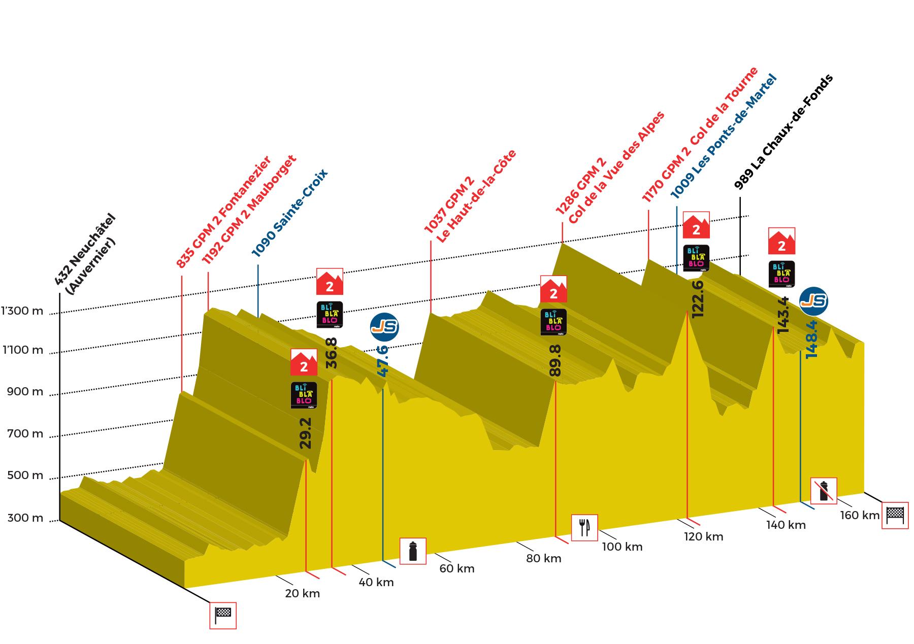 Tour de Romandie Profil-2