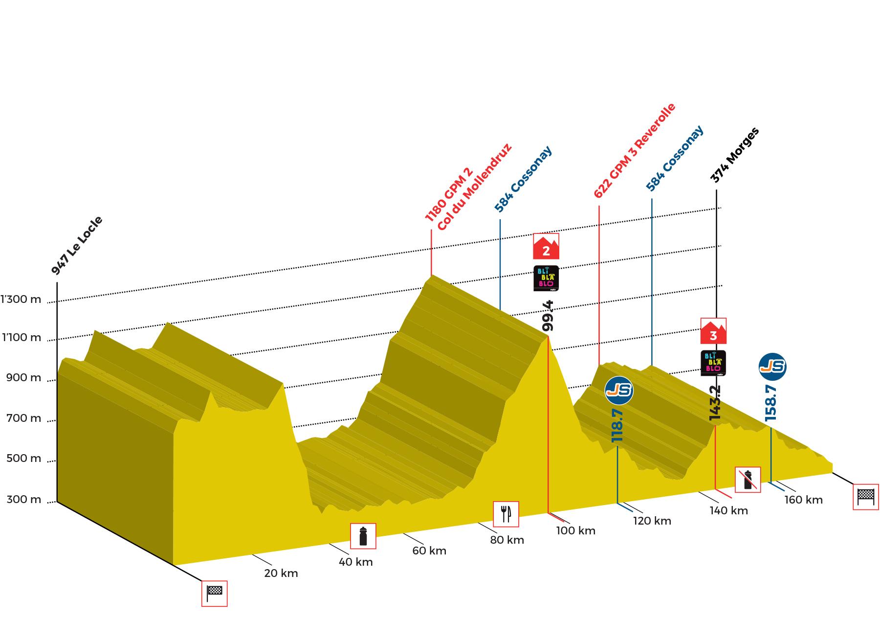 Tour de Romandie Profil-3