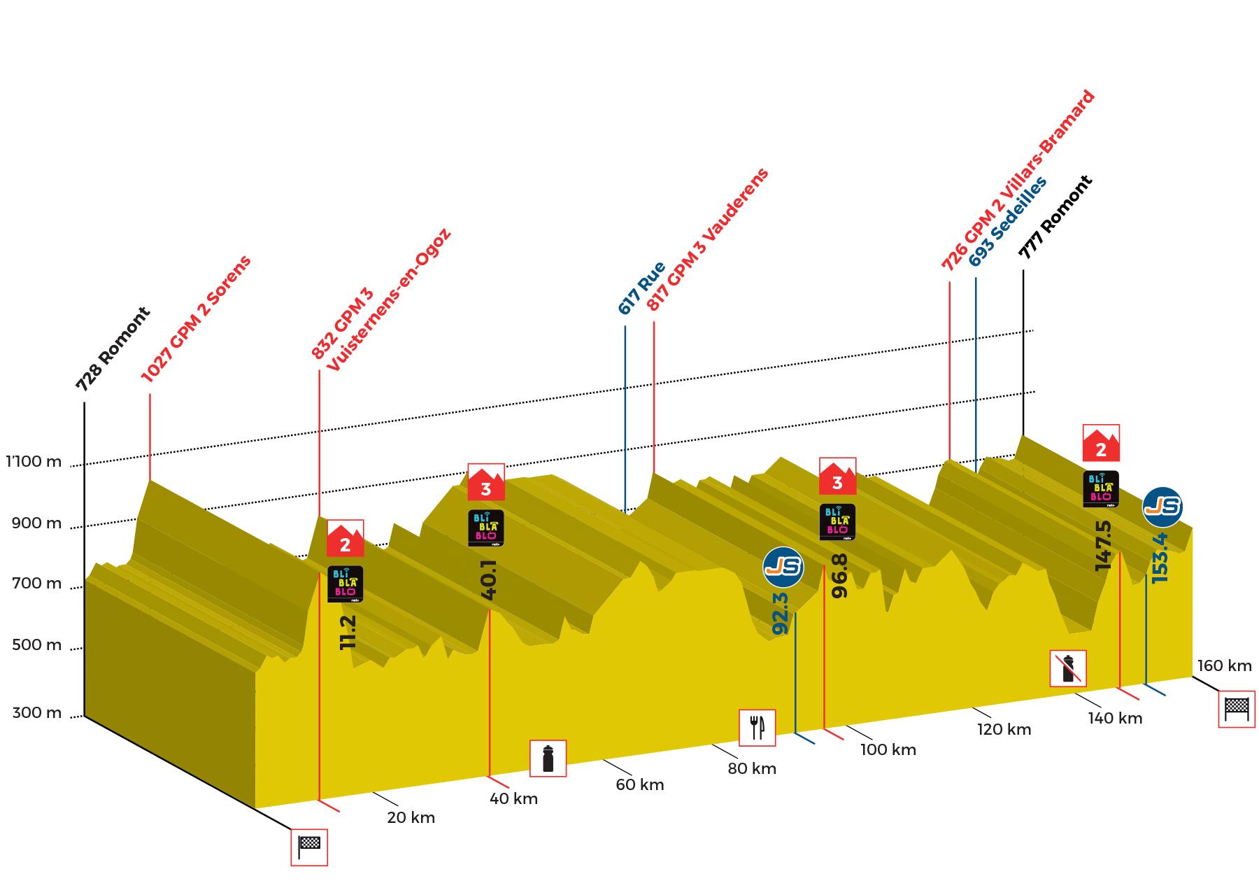 Tour de Romandie - Page 3 Profil-4