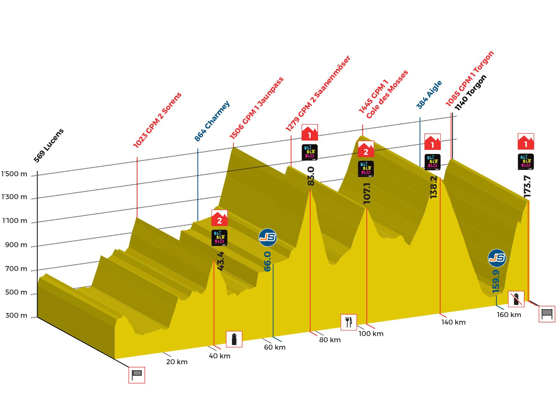 Tour de Romandie - Page 4 Profil-5