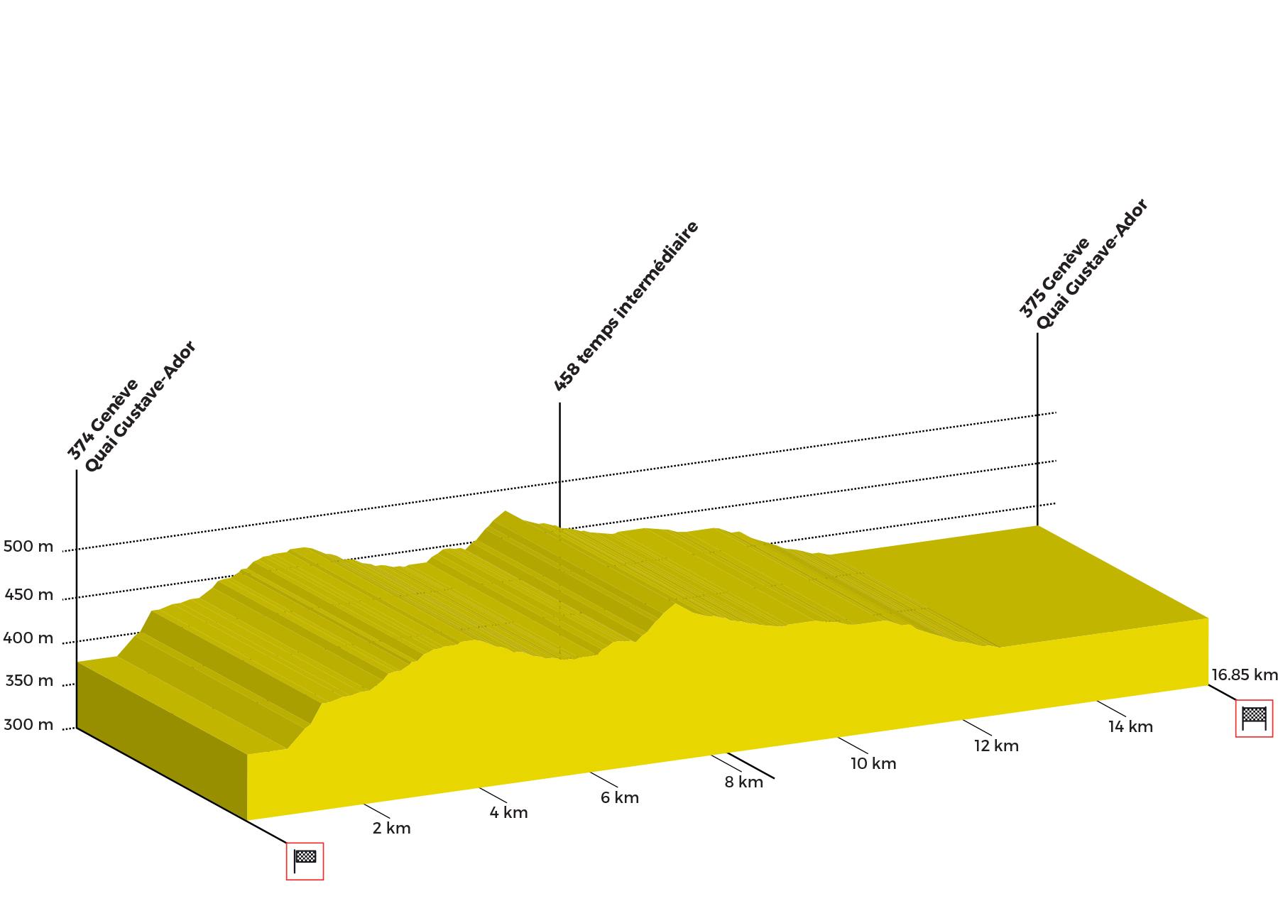 Tour de Romandie - Page 4 Profil-6