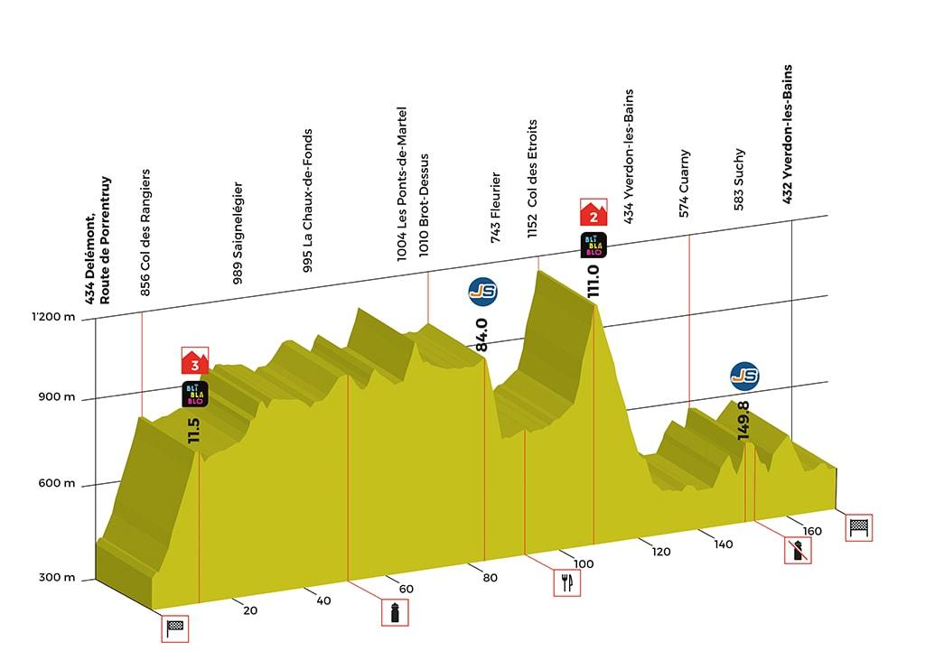 Tour de Romandie - Page 3 Stage-02-profil-tdr-2018-min
