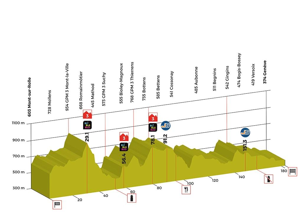 Tour de Romandie - Page 5 Stage-05-profil-tdr-2018-min